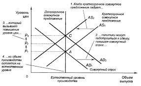 Курсовая работа Совокупный спрос и совокупное предложение  4 2 Последствия сдвига кривой совокупного предложения