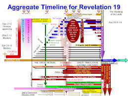 Chronology Of Revelation Chart Revelation Chapter 19 Timelines