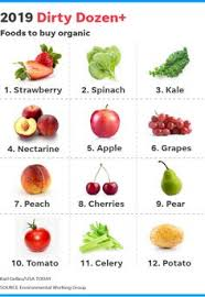 Fruit And Vegetable Challenge Chart 9 Best Alkaline Fruits And Veggies Images In 2019 Fruits