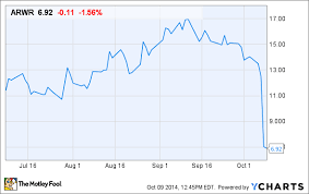 Can Arrowhead Research Corp Stock Recover From Its