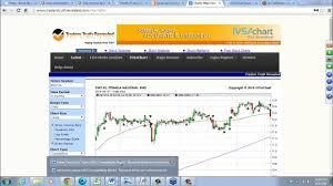 Friday Chart Clinic Klse Investor 8 Aug 2014