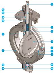 High Performance Double Offset Butterfly Valve 2014h