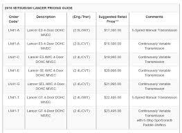 2018 mitsubishi galant price. wonderful price 2016 mitsubishi lancer facelift price list intended 2018 mitsubishi galant price