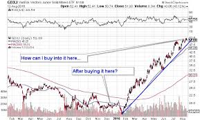 Gdxj Chart Putting Gold Miners Into Proper Perspective Mining Com