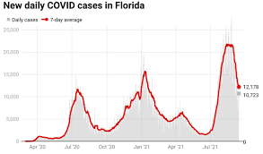 COVID-19 in Florida: State reports 10 ...