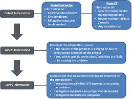 Complaint Management Plan