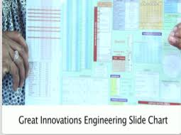Video Engineering Slide Chart From Great Innovations