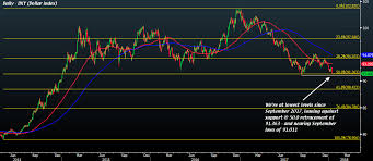Set Index Chart Dollar Index Set For A Big Test Today