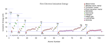 How Does Ionization Energy Change Across A Period And Down A
