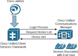 Cisco Unified Communications Manager Ip Phone Service Ccna