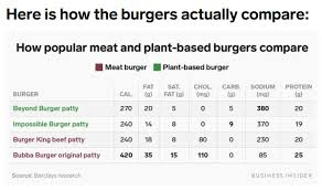 Many Questions About The Beyond Meat And Mcdonalds