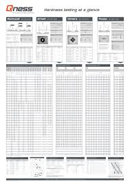 Brinell Rockwell Hardness Conversion Chart Accurate Microhardness Conversion Chart Leeb Hardness