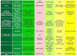 Alkaline Producing Foods Chart All About Disease Forming And Body Healing Foods