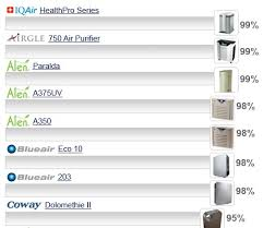 Air Cleaner Comparison Chart The Problem With Home Air Cleaners Air Purifier Reviews