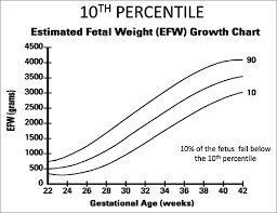 Gestational Age Weight Percentile Chart Risk Assessment Of Intrauterine Growth Restriction