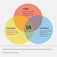 User Experience Venn Diagram Why Ia Matters For Ux A Brief History Of Information Architecture