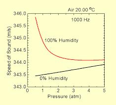 sound sd vs temp sound sd vs pressure