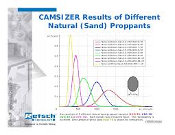 Measuring The Size And Shape Of Frac Sand And Other Proppants