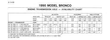 1990 Ford Bronco Documents Picture Supermotors Net