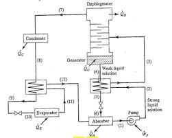 An Aqua Ammonia Absorption Refrigeration System Si