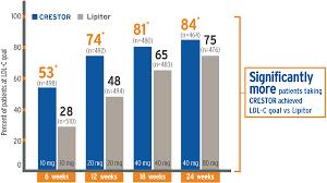Lowering Ldl Cholesterol Trials Charts Crestor