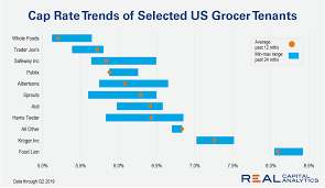 Grocery Chart Chart Cap Rates Of Us Grocery Retailers Real Capital