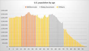 Baby Boomers Slip To 74 1 Million In U S Census Bureau