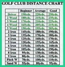 Golf Driver Distance Chart Golf Tips Swings Golf Swing Tips How To Master Golf Swing