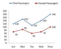 Sbi Chart Data Interpretation Line Chart For Sbi Clerk Pre Ibps Clerk
