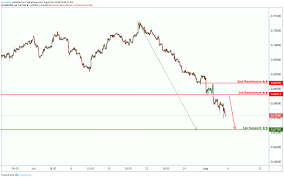 Audusd Chart Tradingview Audusd Reversed From Resistance Potential Drop For Fx