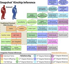Dna Detectives Autosomal Chart Parabon Snapshot Dna Analysis Service Powered By Parabon
