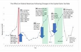 Cutting The Capital Gains Tax Increases Investment And