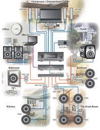 exterior speaker on house dual mono speaker zone wiring pdf ceiling speaker volume control wiring diagram at Whole House Audio Wiring Diagram