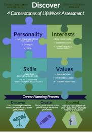 Career Assessments Career Assessment Lifepluswork