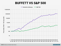 Spx Quote 95 Wonderful Warren Buffett Berkshire Hathaway Vs SP 24 Business Insider