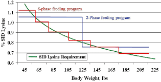 Show Pig Weight Gain Chart Growing Finishing Swine Nutrient Recommendations And Feeding