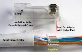how to make an ethernet network cable cat5e cat6 cat6 rj45 plug wiring load bar and plug alignment