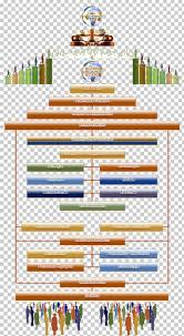 Association Organizational Chart Organizational Chart Voluntary Association Sustainable