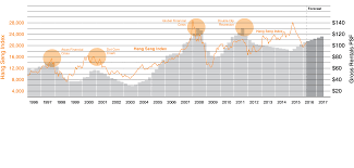 office space in hong kong. A History Of Hong Kong Office Rental Rates Space In