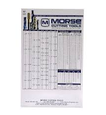 Morse Heavy Duty Large Plastic Wall Chart Decimal Equivalents Recommended Drill Sizes For Taps And Useful Formulas