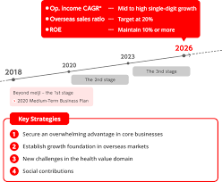 Business Plans Meiji Holdings