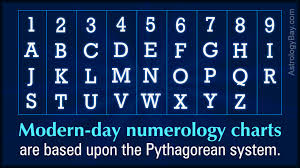 Numerology Love Compatibility Chart An Overview Of The Popular Numerology Compatibility Charts
