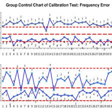 Group Control Chart Of Calibration Test Process Download