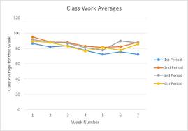 How Control Charts Made Me A Better Teacher Six Sigma