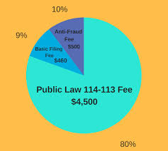 L 1 Visa Fees 2017 Public Law Fee Increase Extensions