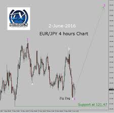 Eur Jpy Live Charts Eur Jpy Buy Trade Setup In 4 Hours Chart Forex Today