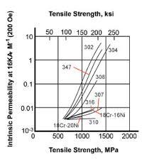 Metal Spark Test Chart Faq 4 Testing For Grade Confirmation