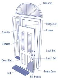 exterior door parts. the parts of a door haven\u0027t changed much over years, but newer materials have increased life system. exterior efficient windows \u0026 doors