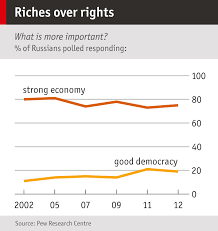democracy the economist chart showing russian opinion on democracy versus economy 2002 to 2012