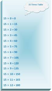 15s Multiplication Chart 15 Times Table Multiplication Table Of 15 Read Fifteen